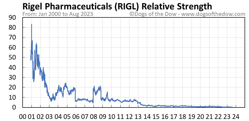 RIGL relative strength chart