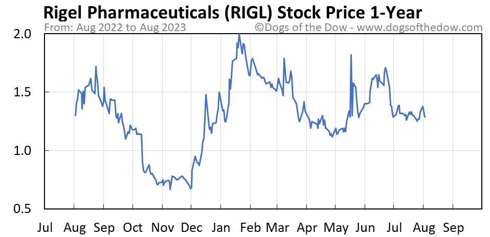RIGL 1-year stock price chart