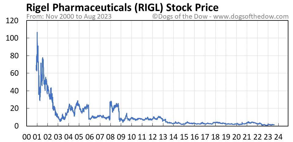 RIGL stock price chart