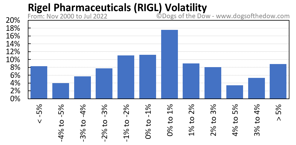 RIGL volatility chart