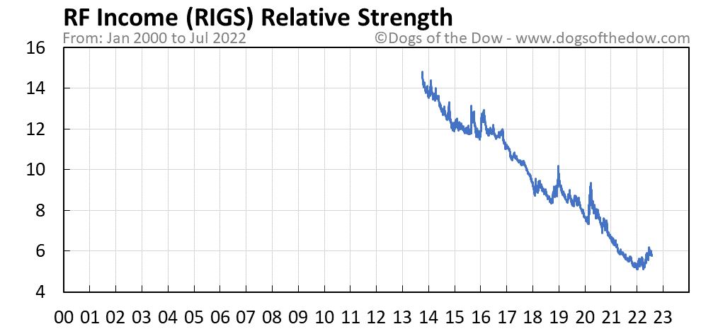 RIGS relative strength chart