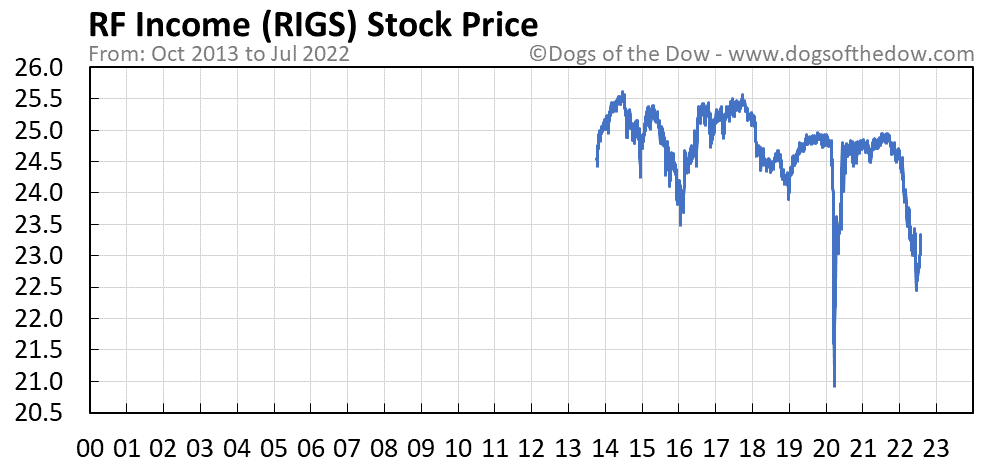 RIGS stock price chart