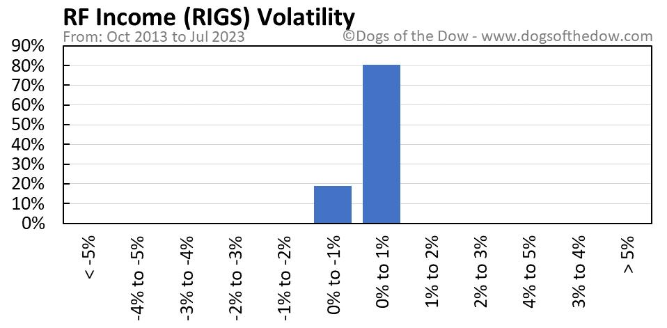 RIGS volatility chart