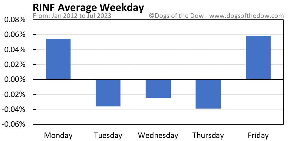 RINF average weekday chart