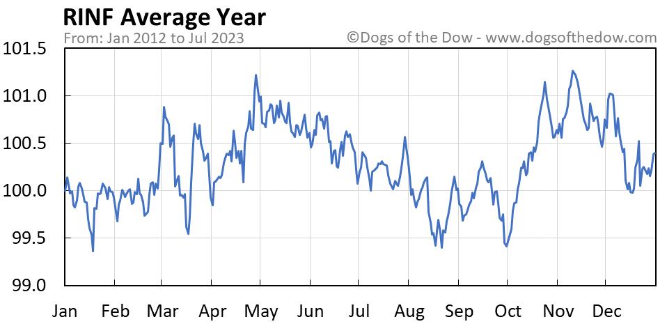 RINF average year chart