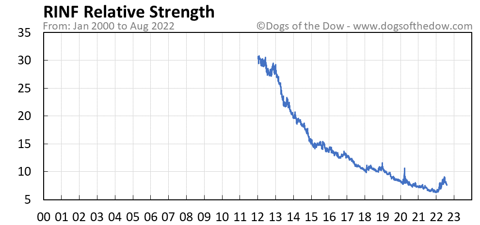 RINF relative strength chart