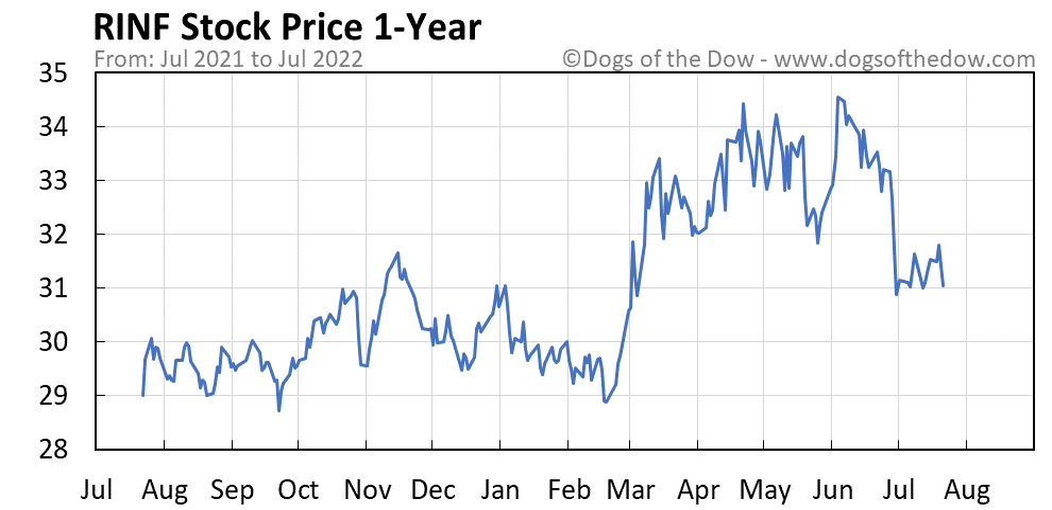 RINF 1-year stock price chart