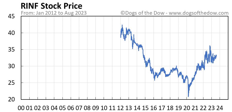 RINF stock price chart