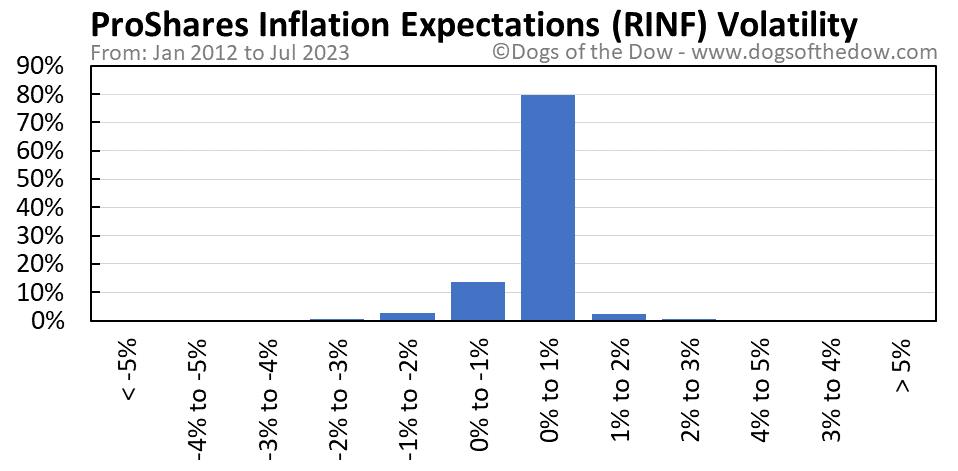 RINF volatility chart
