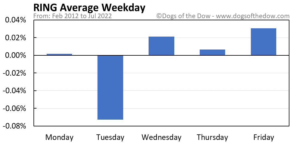 RING average weekday chart