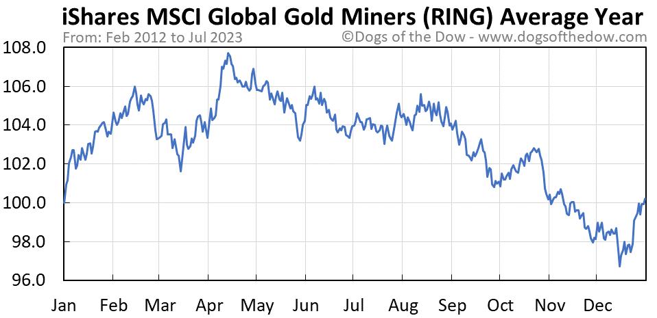 RING average year chart