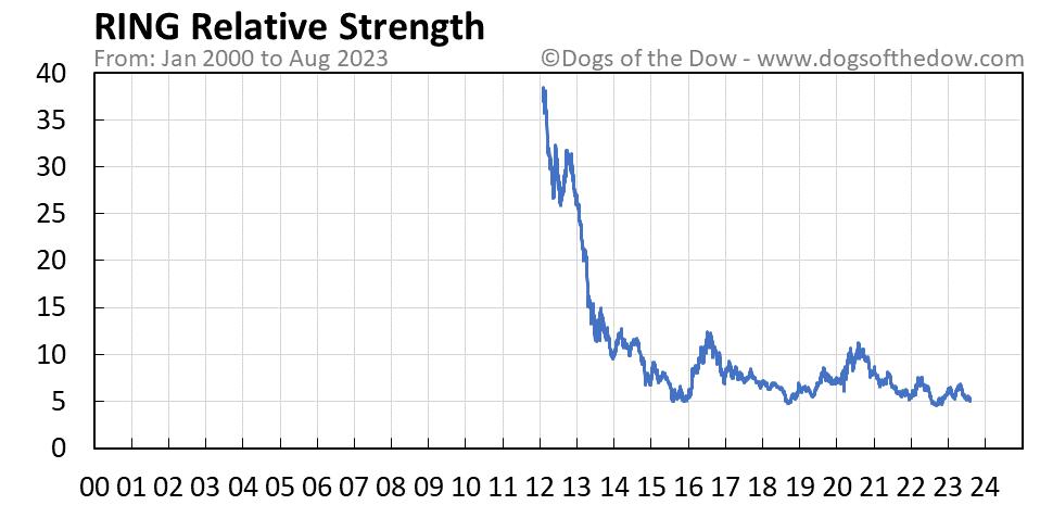 RING relative strength chart