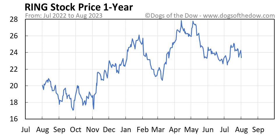RING 1-year stock price chart
