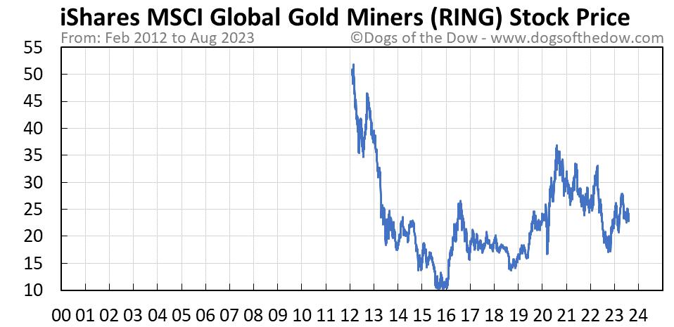 RING stock price chart