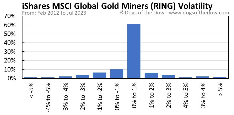 RING volatility chart