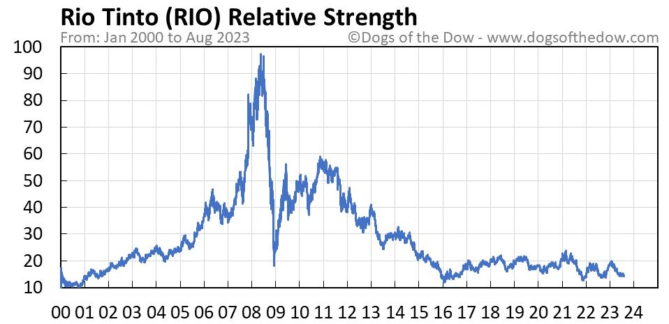 RIO relative strength chart