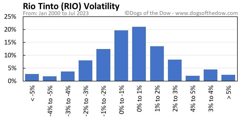 RIO volatility chart