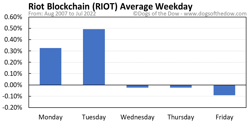 RIOT average weekday chart