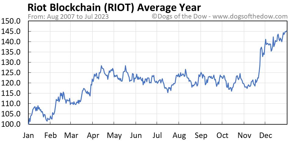 RIOT average year chart