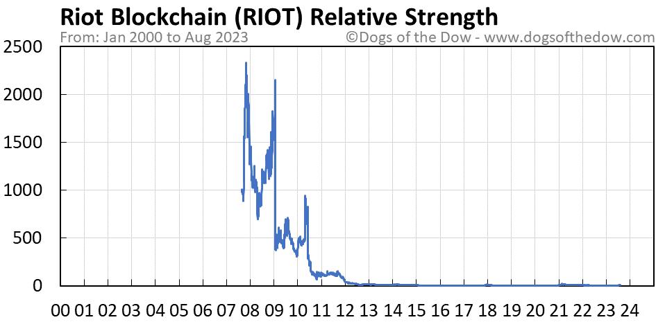 RIOT relative strength chart