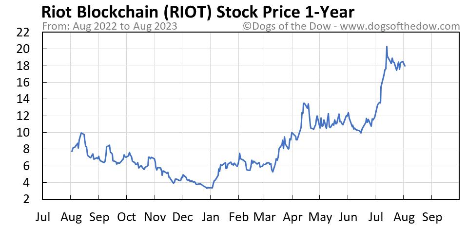 RIOT 1-year stock price chart