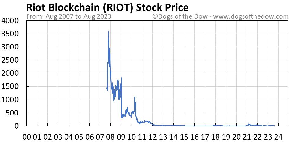 RIOT stock price chart