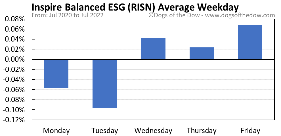 RISN average weekday chart