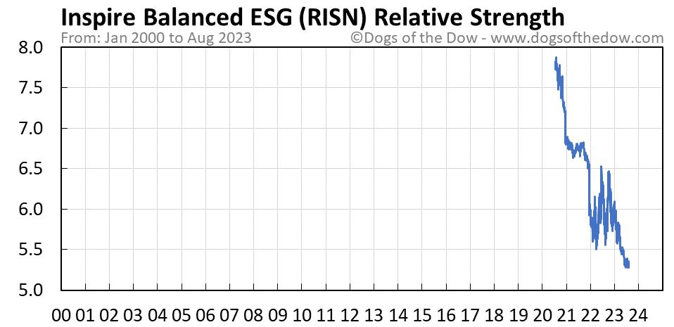 RISN relative strength chart