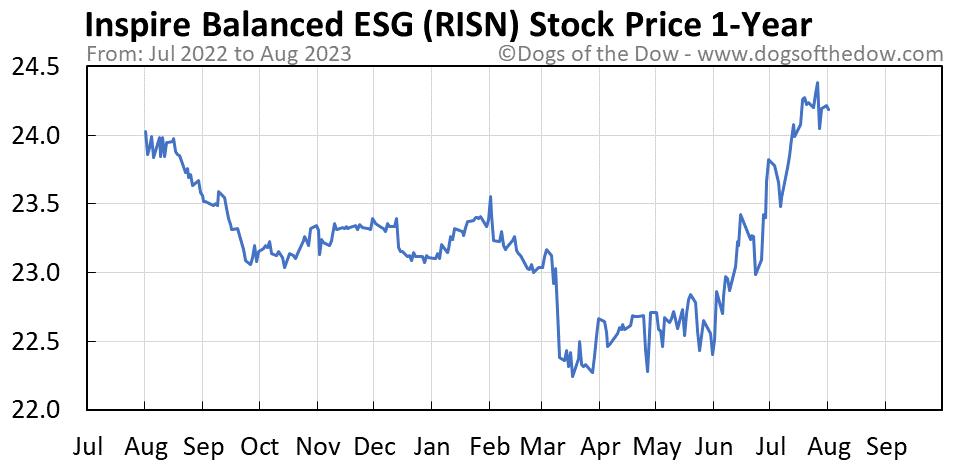 RISN 1-year stock price chart
