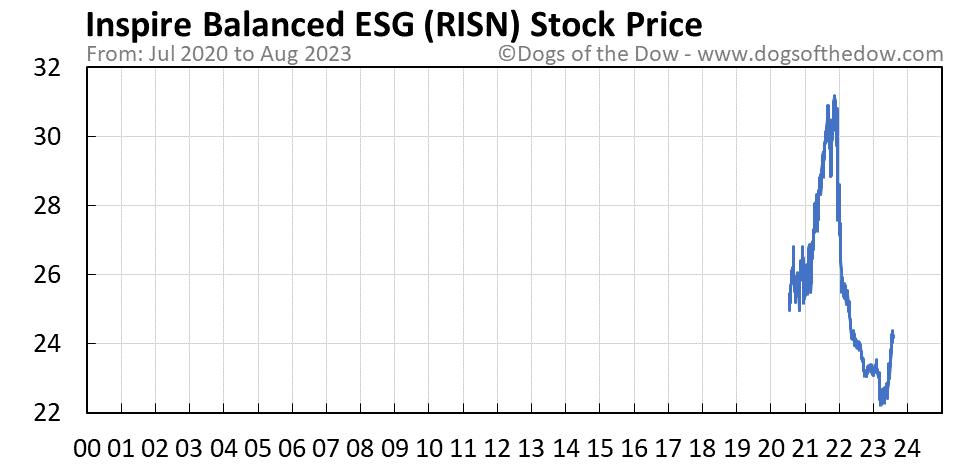 RISN stock price chart