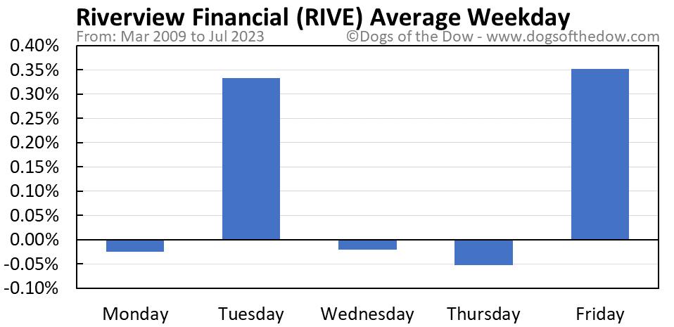 RIVE average weekday chart