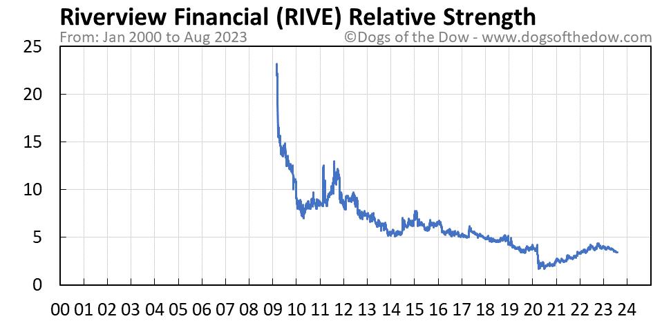 RIVE relative strength chart