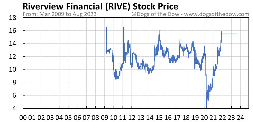 RIVE stock price chart