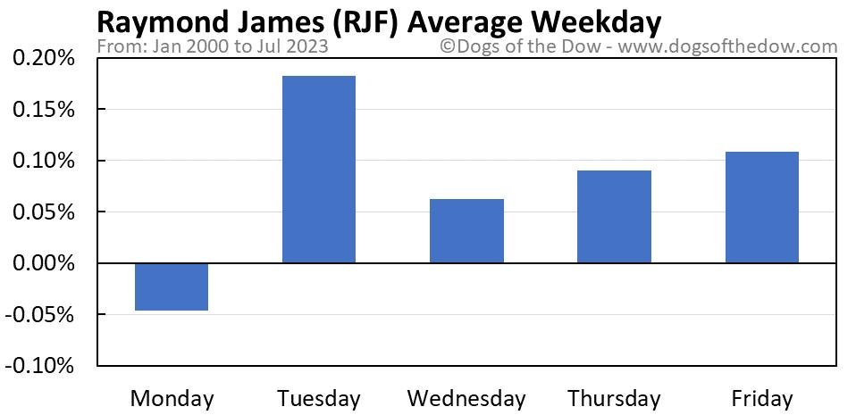 RJF average weekday chart