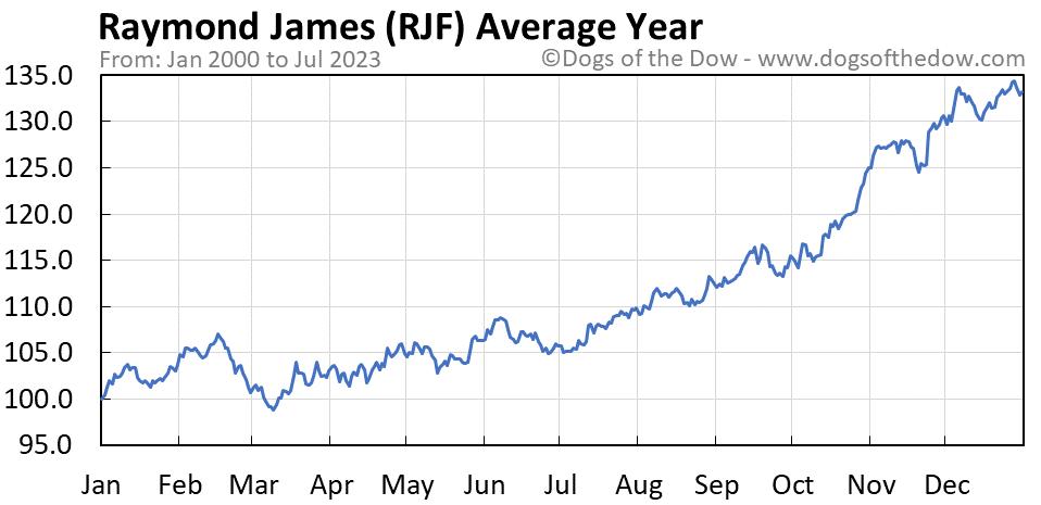 RJF average year chart