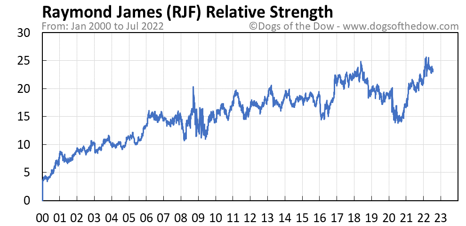 RJF relative strength chart