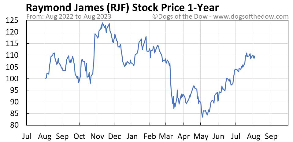 RJF 1-year stock price chart