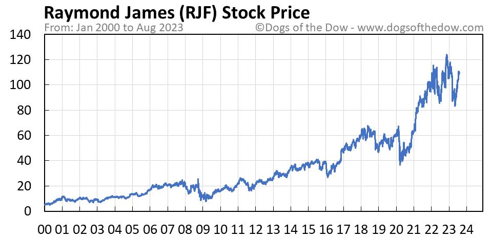 RJF stock price chart