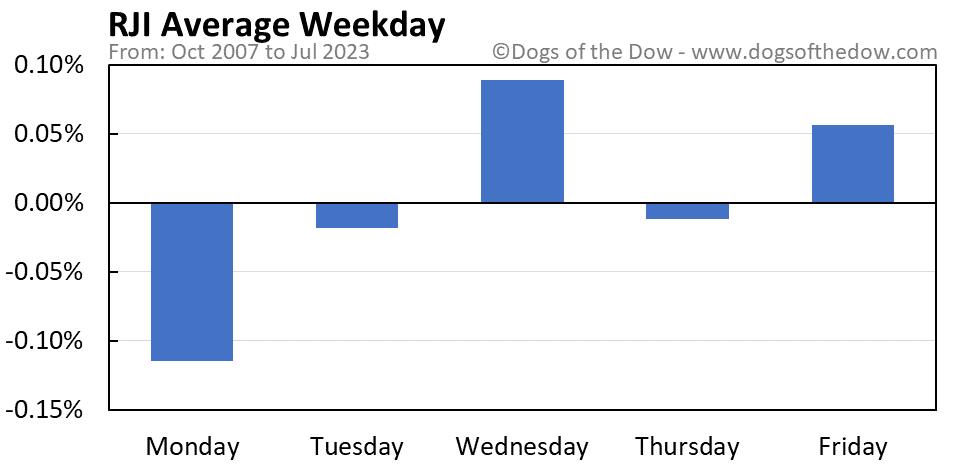 RJI average weekday chart