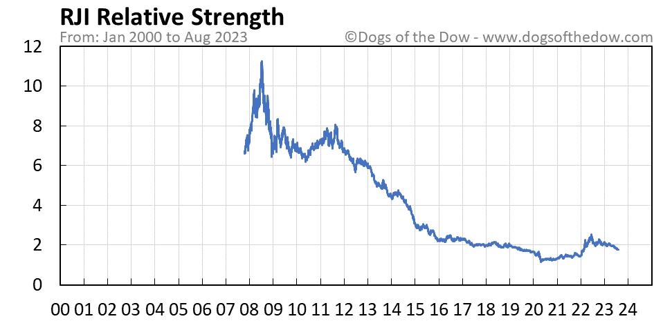 RJI relative strength chart