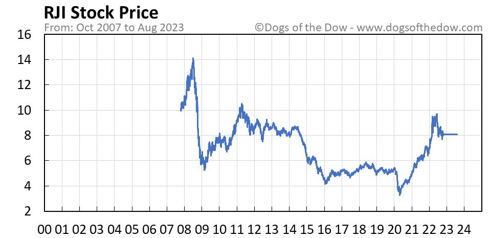 RJI stock price chart