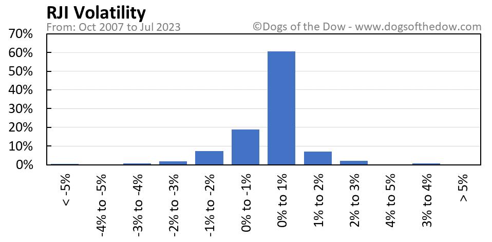 RJI volatility chart