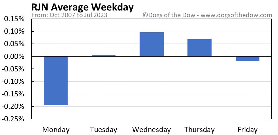 RJN average weekday chart
