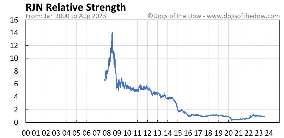 RJN relative strength chart