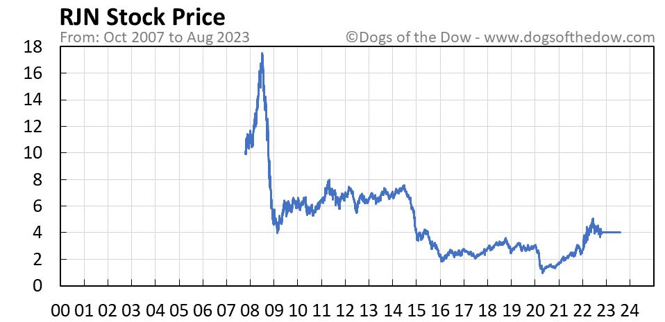 RJN stock price chart