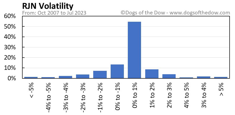 RJN volatility chart