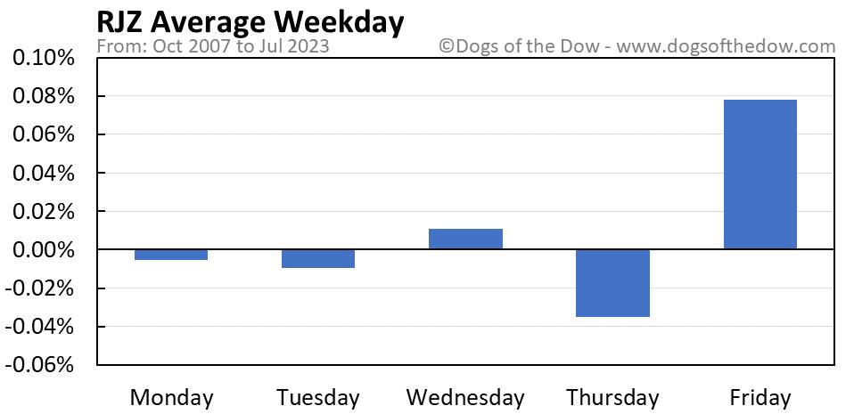 RJZ average weekday chart