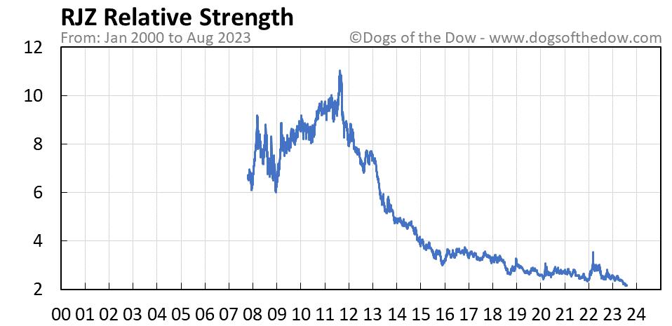 RJZ relative strength chart