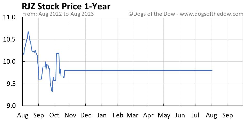 RJZ 1-year stock price chart