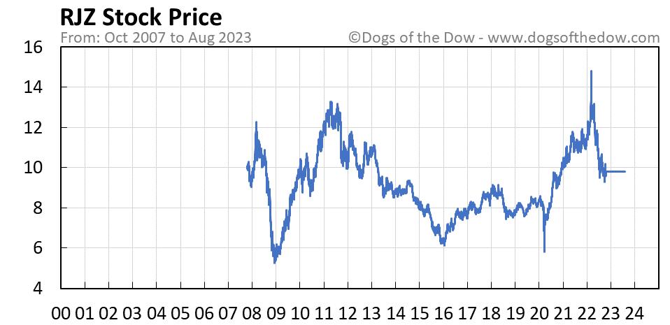 RJZ stock price chart